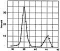 Marie Curie - L'isotopie et les éléments isotopes, 1924 (page 124 crop).jpg