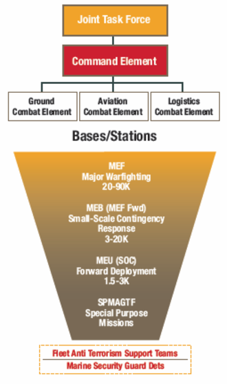 Organization of the United States Marine Corps - Basic structure of a Marine Air-Ground Task Force