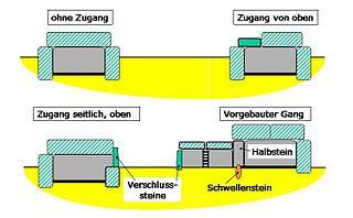 Simple dolmen Type of dolmen
