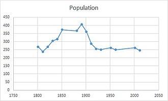 Moor Crichel - Total Population of Moor Crichel Civil Parish, Dorset, as reported by the Census of Population 1801–2011