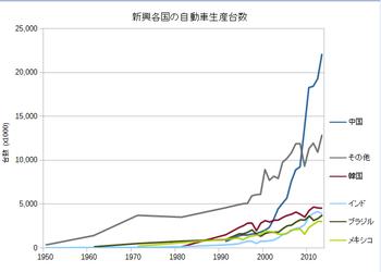 四輪車・生産 - JAMA - 一般社団法人日本