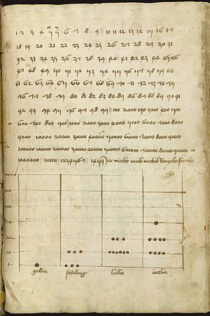 Arabic numerals - A German manuscript page teaching use of Arabic numerals (Talhoffer Thott, 1459). At this time, knowledge of the numerals was still widely seen as esoteric, and Talhoffer presents them with the Hebrew alphabet and astrology.