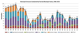 Municipal census in Canada - Total amount of municipal censuses conducted by year according to Alberta Municipal Affairs population lists