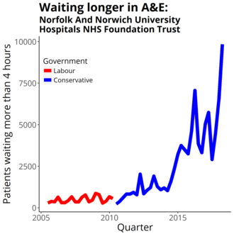 Norfolk and Norwich University Hospitals NHS Foundation Trust - Four-hour target in the emergency department quarterly figures from NHS England Data from https://www.england.nhs.uk/statistics/statistical-work-areas/ae-waiting-times-and-activity/