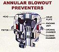 OSHA annular blowout preventer.jpg