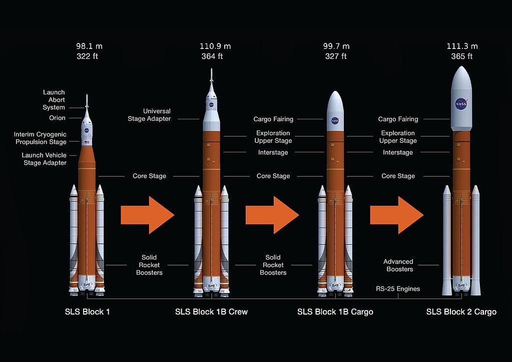 Entwicklungsstufen des SLS. Bild: wikimedia.org/NASA/PD