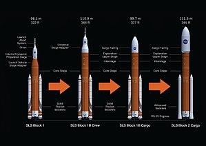 Space Launch System - Space Launch System's planned upgrade path