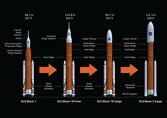 Space Launch System - Space Launch System's planned upgrade path