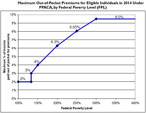 Health care reform - Maximum Out-of-Pocket Premium as Percentage of Family Income (Source: CRS)