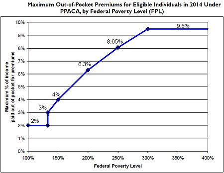 How the Affordable Care Act's subsidies are calculated, and who is eligible to receive them