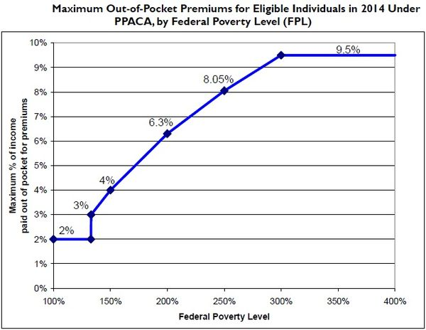 Maximum Out-of-Pocket Premium as Percentage of Family Income and federal poverty level, under Patient Protection and Affordable Care Act, starting in 2014 (Source: CRS) PPACA Premium Chart.jpg