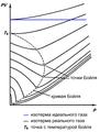 PV, P-диаграмма реального газа.png