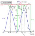 Pendule pesant simple - diagramme d'énergies potentielle et mécanique - ter.png