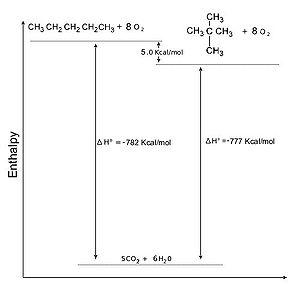 Chimica Organicaalcani Proprietà Wikibooks Manuali E Libri Di