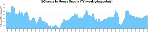 % change in money supply