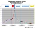 Pobreza Argentina 190 usd 1991-2017.png