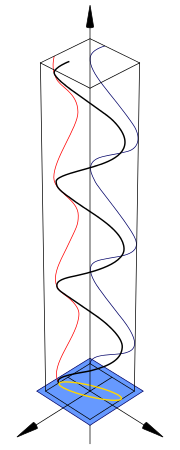 Elliptical polarization diagram