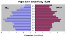 vokietijos demografija � vikipedija