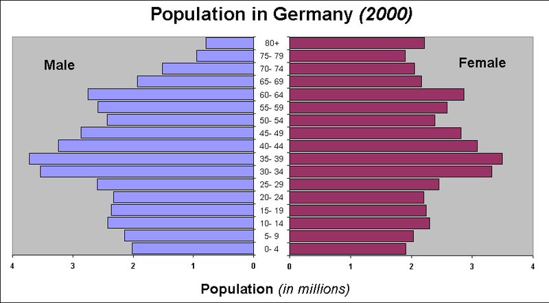 filepopulation pyramid germany year 2000png wikimedia
