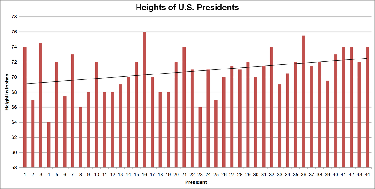 Heights Of Presidents And Presidential Candidates Of The United