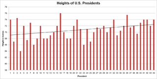 Heights of presidents and presidential candidates of the United States Wikipedia list article