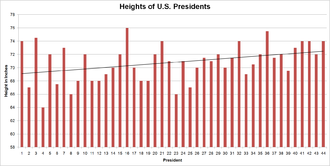 Heights of presidents and presidential candidates of the United States - Presidents have grown taller over time as shown using linear trend estimation.