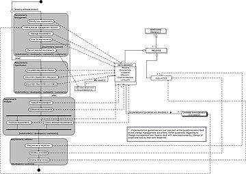 Process Data Diagram Wikipedia