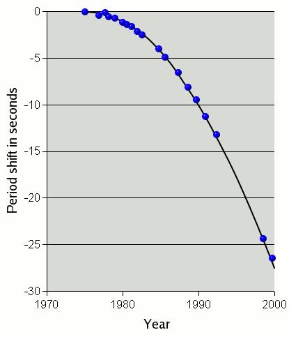 Psr1913+16-weisberg en