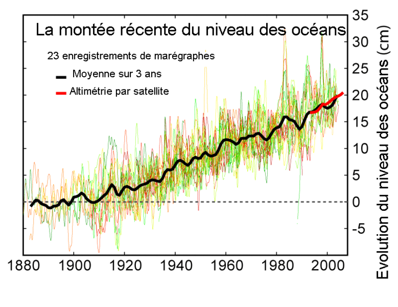 779px-Recent_Sea_Level_Rise_fr.png