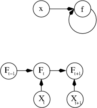Artificial neural network -  Two separate depictions of the recurrent ANN dependency graph