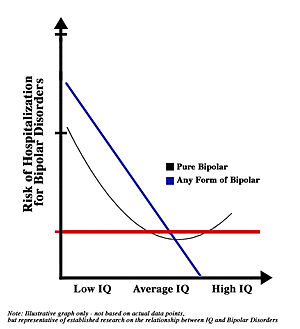 Cognitive epidemiology - Image: Relationship between Bipolar Disorders and IQ