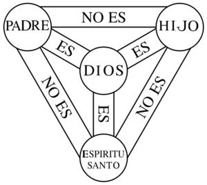 The Shield of the Trinity or Scutum Fidei - a ...