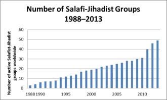 Salafi jihadism - Image: Salafist groups number