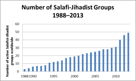 salafi jihadism   wikipedia
