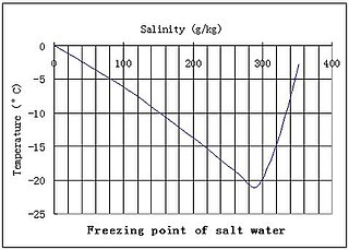 Freezing-point depression process in which adding a solute to a solvent decreases the freezing point of the solvent