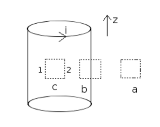 Solenoid - Figure 1: An infinite solenoid with 3 arbitrary Ampèrian loops labeled a, b and c. Integrating over path c demonstrates that the magnetic field inside the solenoid must be radially uniform.