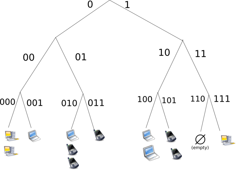 Structured (DHT) peer-to-peer network diagram.png
