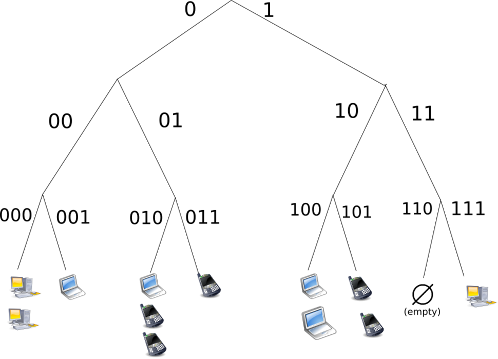 Structured (DHT) peer-to-peer network diagram