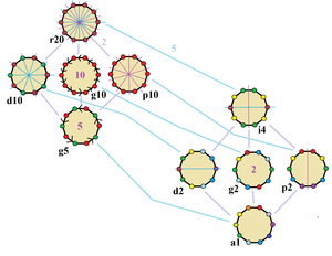 Decagon - Symmetries of a regular decagon. Vertices are colored by their symmetry positions. Blue mirrors are drawn through vertices, and purple mirrors are drawn through edges. Gyration orders are given in the center.