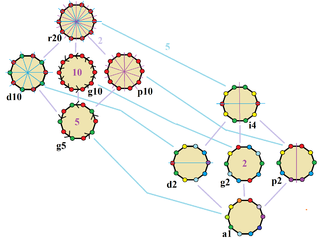 Symmetries Of A Regular Decagon. Vertices Are Colored By Their Symmetry  Positions. Blue Mirrors Are Drawn Through Vertices, And Purple Mirrors Are  Drawn ...