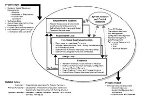 Systems engineering - Image: Systems Engineering Process