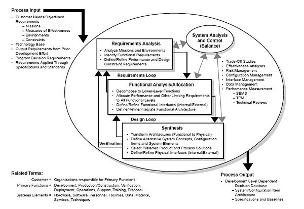 Systems Engineering Process