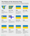 The History of the Ukrainian Flag.png