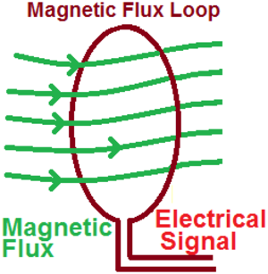 Levitated dipole - A flux loop is a loop of wire. The magnetic field passes through the wire loop. As the field varied inside the loop, it generated a current. This was measured and from the signal the magnetic flux was measured.