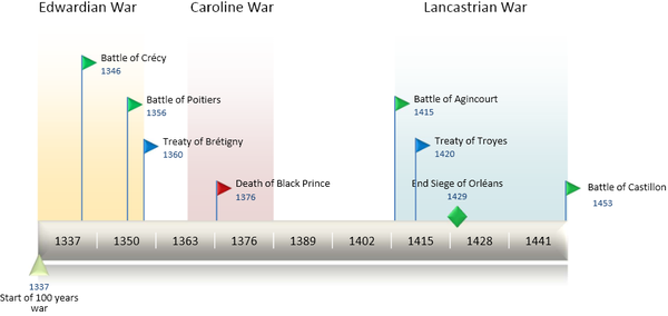 Hundred Years War Wikipedia