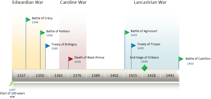 TimeLine100YearsWar (cropped)