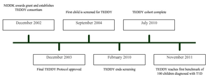 The Environmental Determinants of Diabetes in the Young -   Timeline of Key Events in the History of the TEDDY Study.