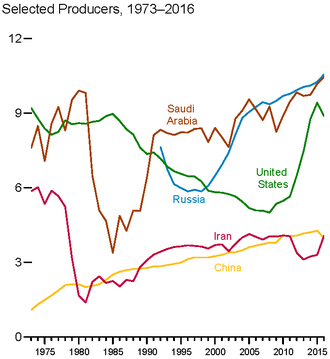 1979 oil crisis - Graph of top oil-producing countries, showing drop in Iran's production