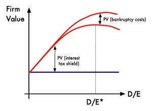 Trade Off theory diagram