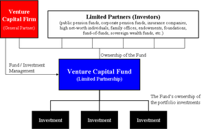 Venture capital - Diagram of the structure of a generic venture capital fund